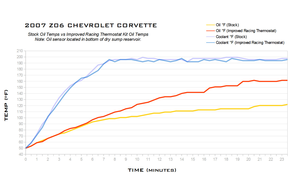 Improved Racing Thermostat Oil Cooling Corvette Z06 vs Factory